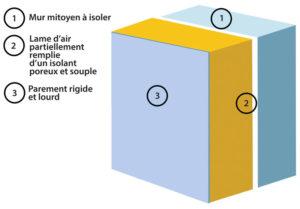 le principe « masse-ressort-masse » : une lame d'air partiellement remplie d'un isolant joue le rôle de « ressort » entre le mur support et un parement rigide et lourd