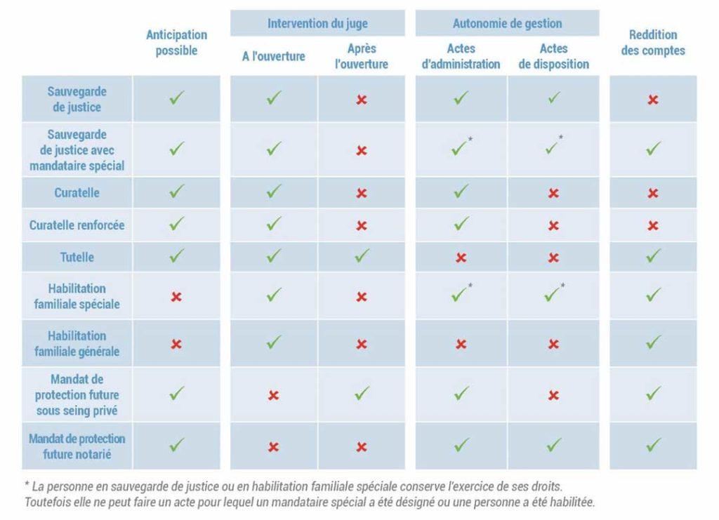 QUELQUES POINTS DE COMPARAISON ENTRE LES DIFFERENTS REGIMES DE PROTECTION