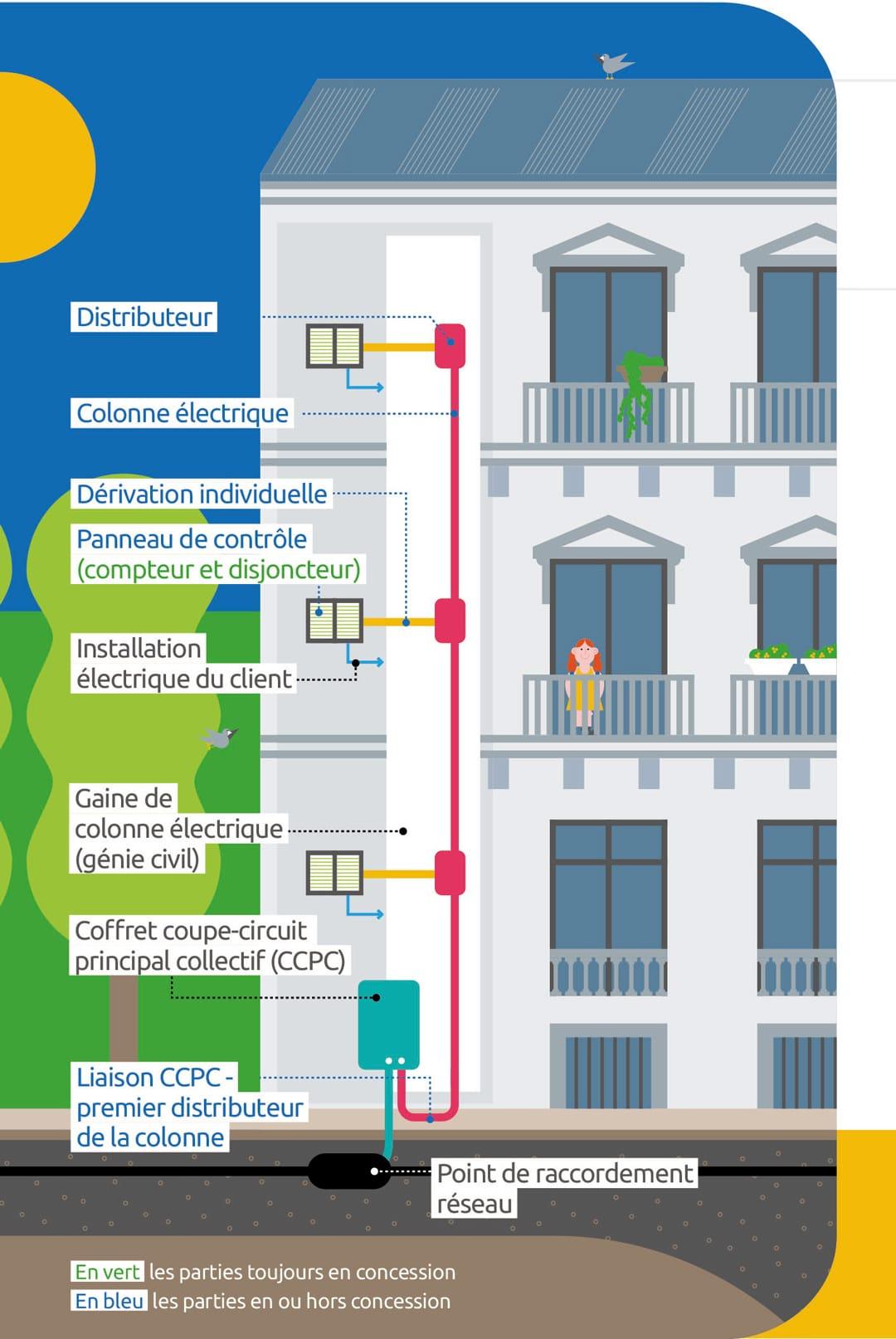 """Les colonnes montantes électriques """" La colonne montante électrique désigne l'ensemble des ouvrages électriques situés en aval du coupe-circuit principal nécessaires au raccordement au réseau public de distribution d'électricité des différents consommateurs ou producteurs situés au sein d'un même immeuble ou de bâtiments séparés construits sur une même parcelle cadastrale, à l'exclusion des dispositifs de comptage"""" (art.L.346-1. de la loi ELAN)"""